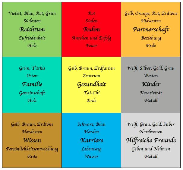 Der Lageplan im Feng Shui - die 9 Zonen des Bagua